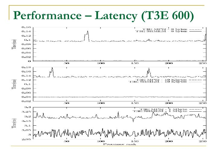 Performance – Latency (T3E 600)
