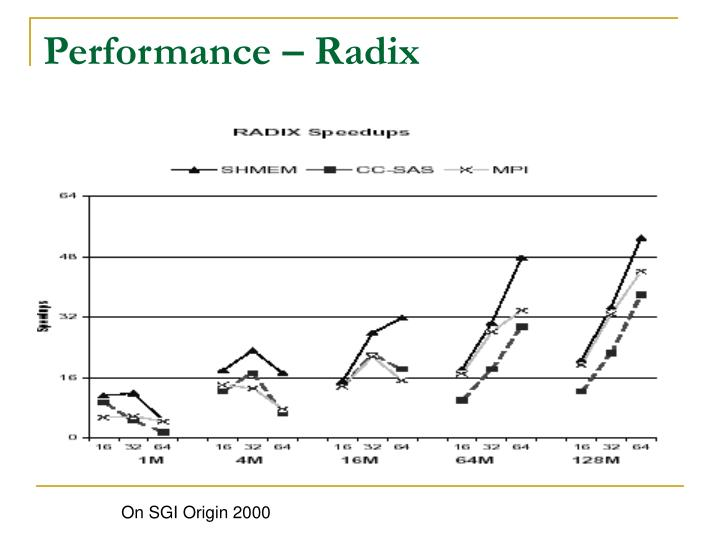 Performance – Radix