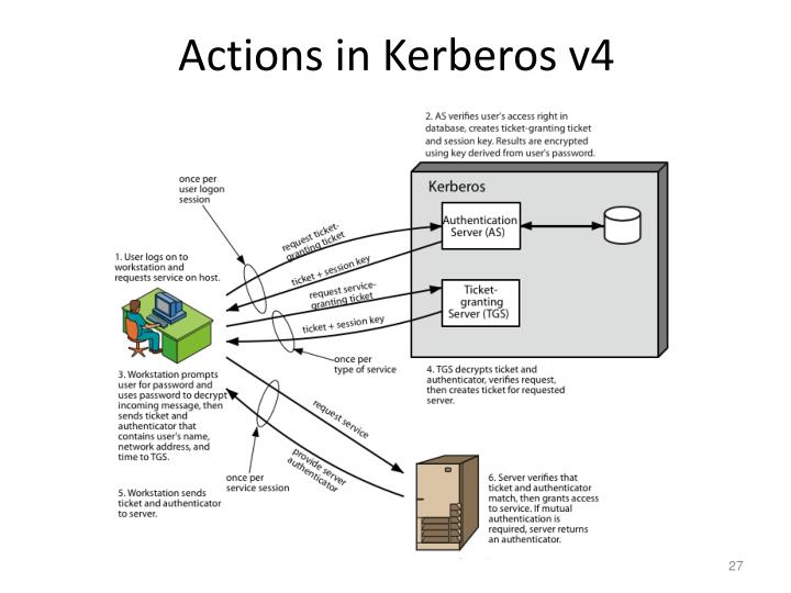 Actions in Kerberos v4