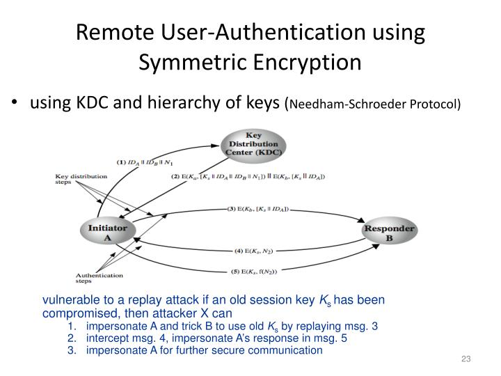 Remote User-Authentication using Symmetric Encryption