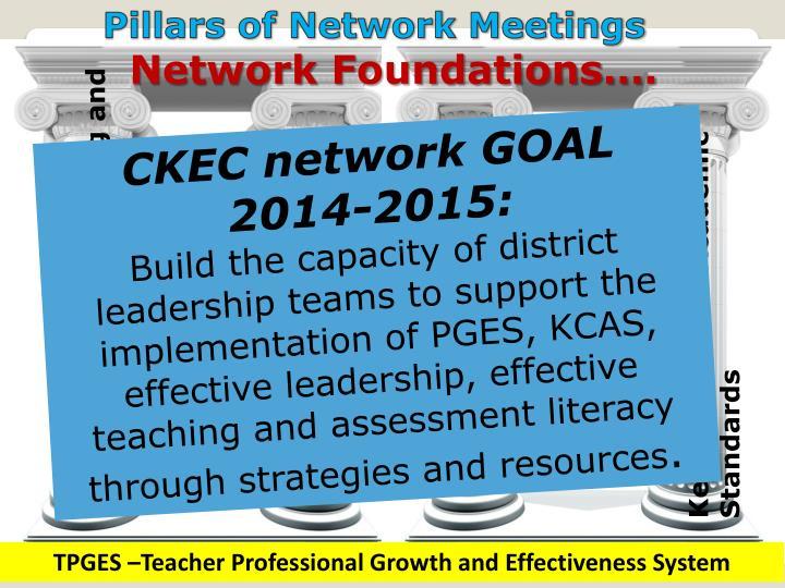 Pillars of Network Meetings