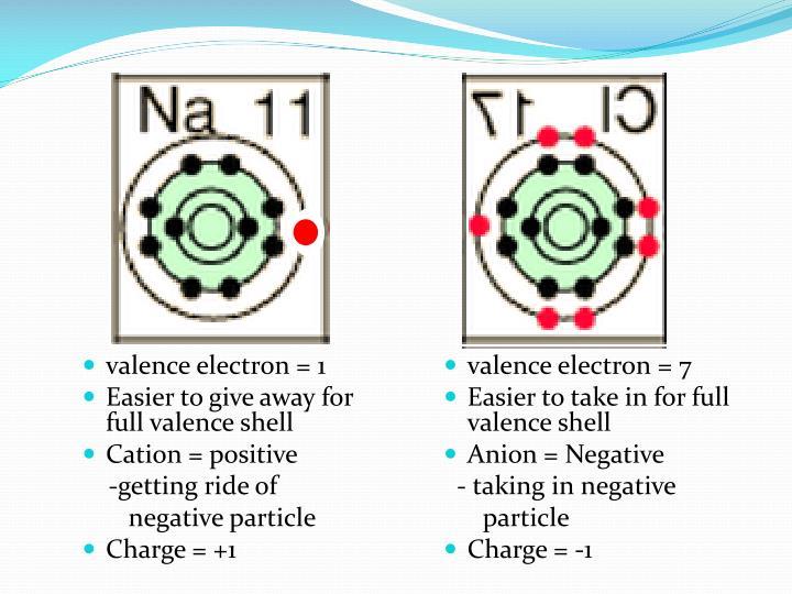 valence electron = 1