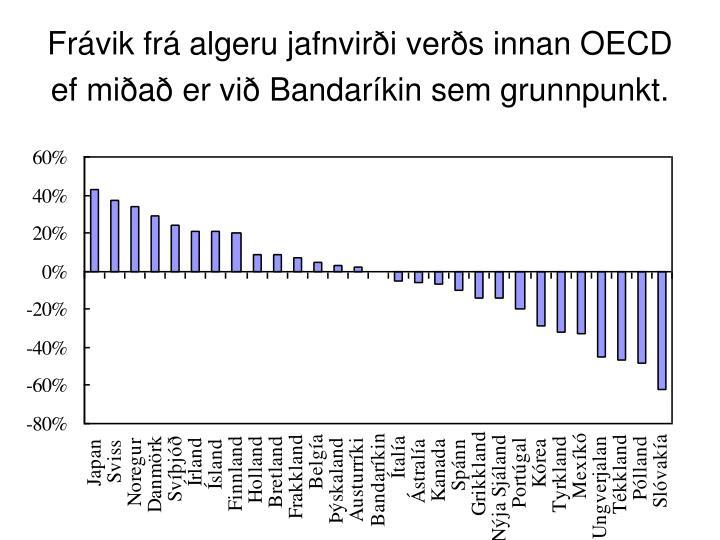 Frávik frá algeru jafnvirði verðs innan OECD ef miðað er við Bandaríkin sem grunnpunkt.