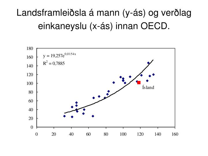 Landsframleiðsla á mann (y-ás) og verðlag einkaneyslu (x-ás) innan OECD.