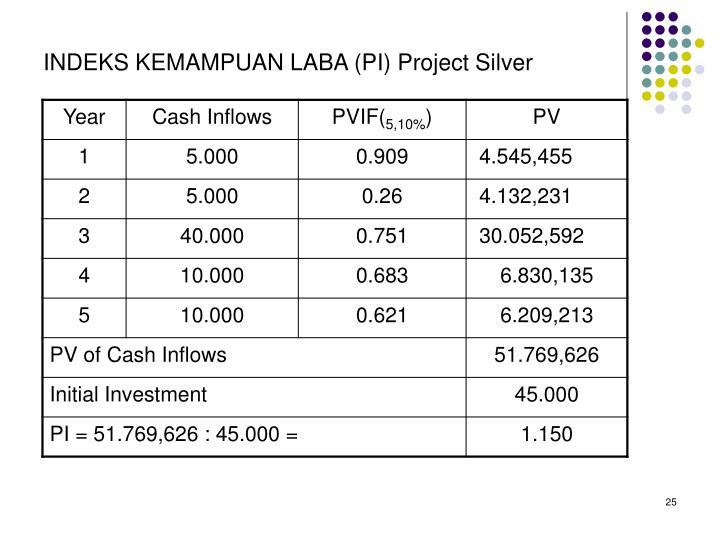 INDEKS KEMAMPUAN LABA (PI) Project Silver