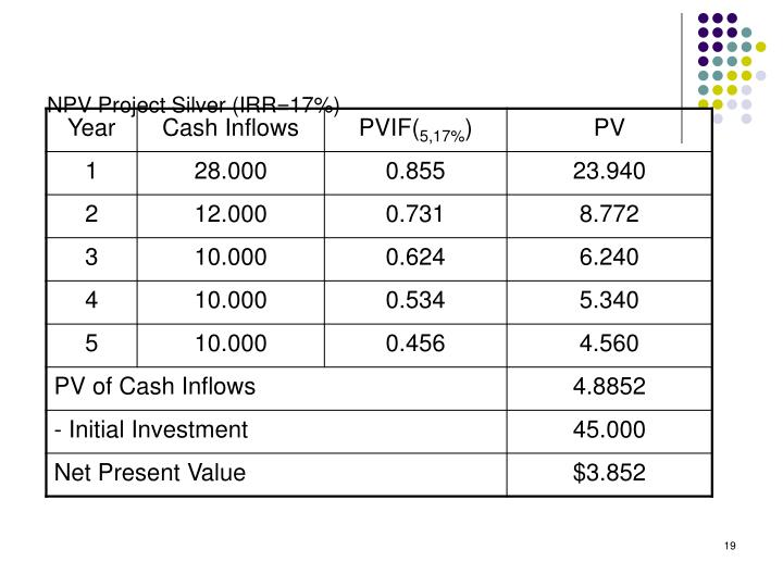 NPV Project Silver (IRR=17%)