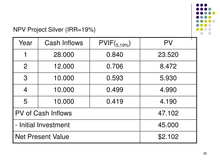 NPV Project Silver (IRR=19%)