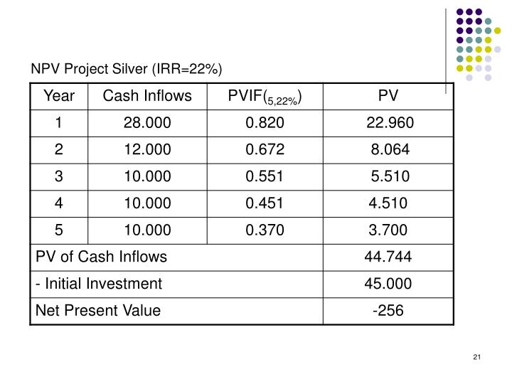 NPV Project Silver (IRR=22%)