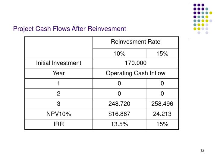 Project Cash Flows After Reinvesment
