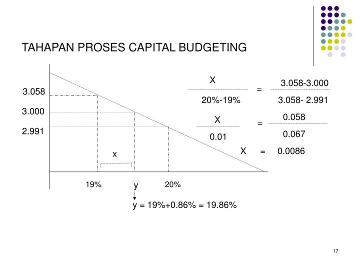 TAHAPAN PROSES CAPITAL BUDGETING