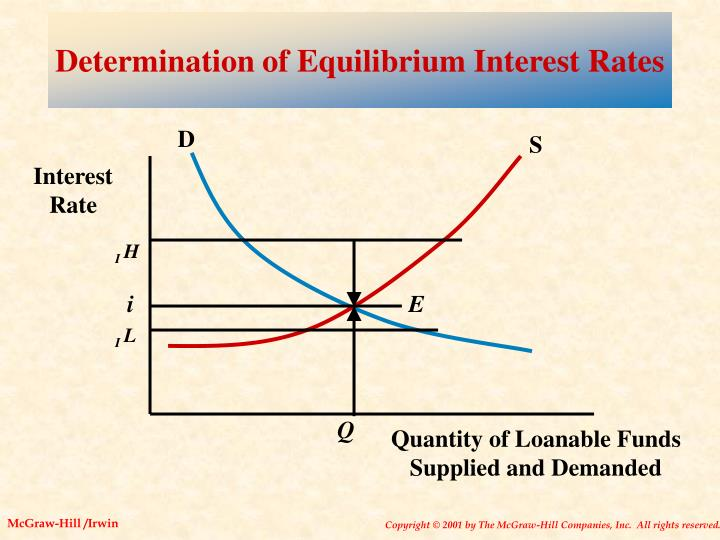 Determination of Equilibrium Interest Rates