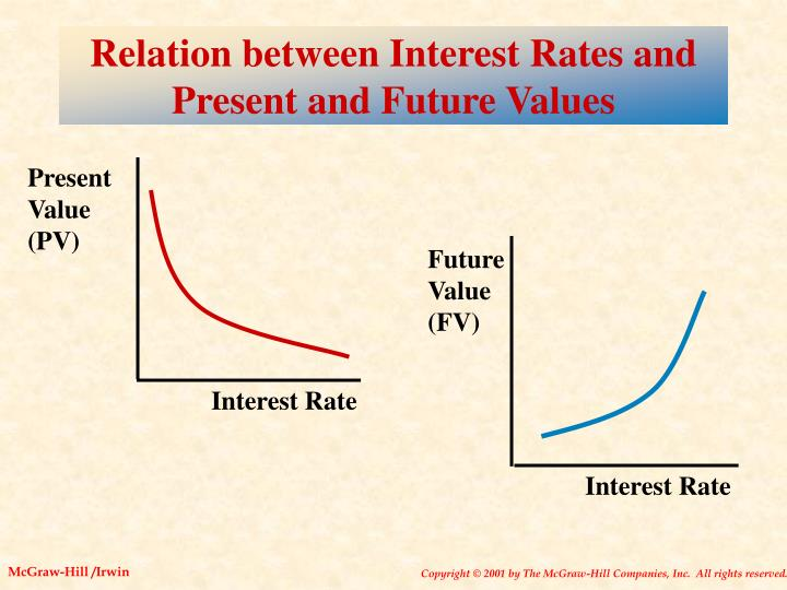 Relation between Interest Rates and Present and Future Values