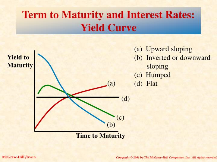 Term to Maturity and Interest Rates:  Yield Curve