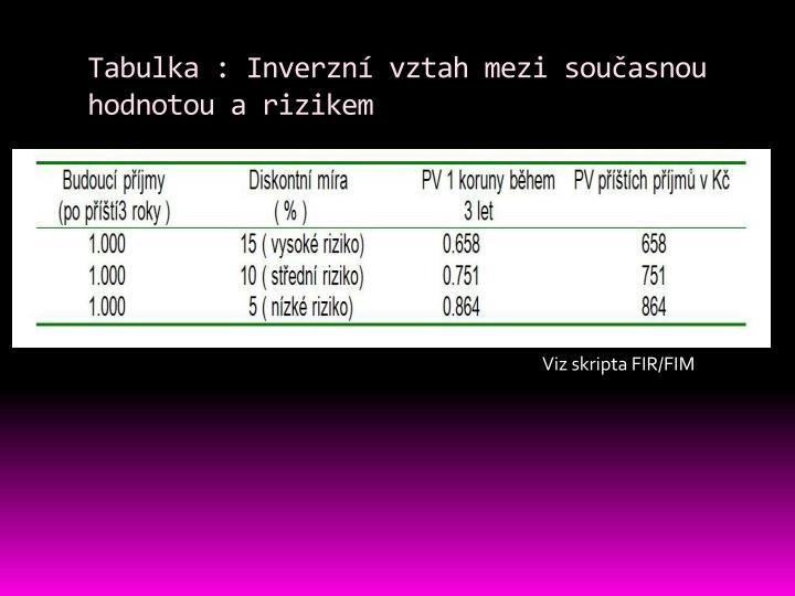 Tabulka : Inverzní vztah mezi současnou hodnotou a rizikem