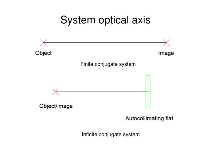 System optical axis