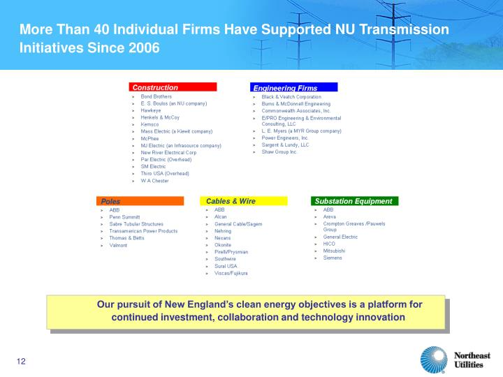 More Than 40 Individual Firms Have Supported NU Transmission Initiatives Since 2006