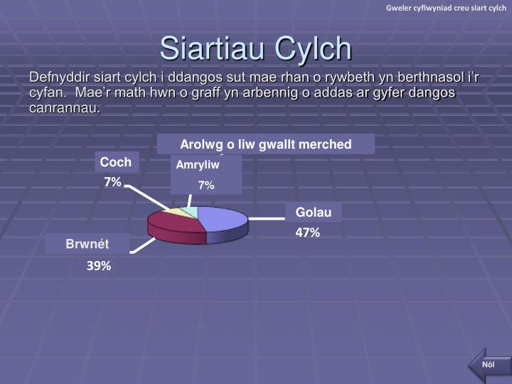 Gweler cyflwyniad creu siart cylch