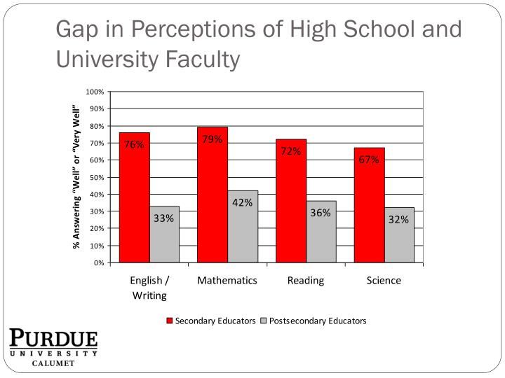 Gap in perceptions of high school and university faculty