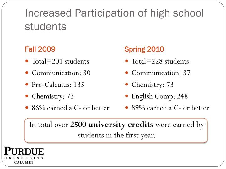 Increased Participation of high school students