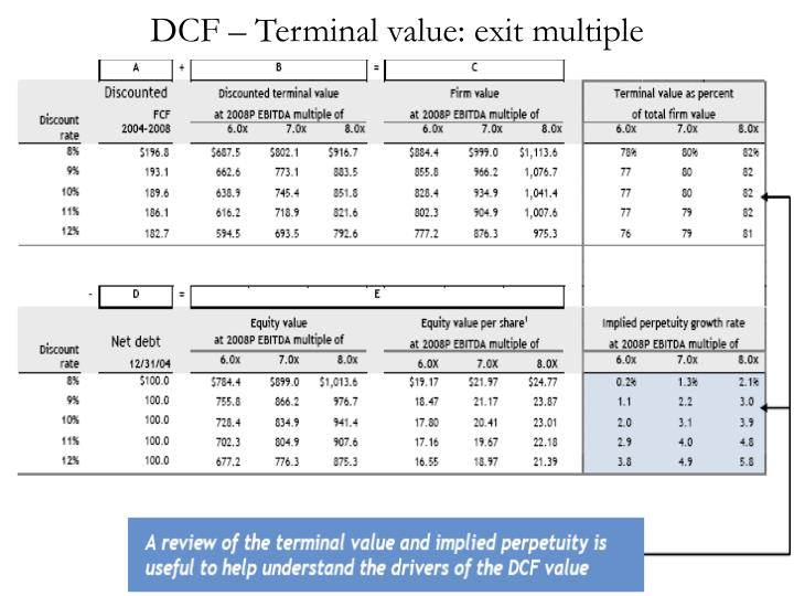 DCF – Terminal value: exit multiple