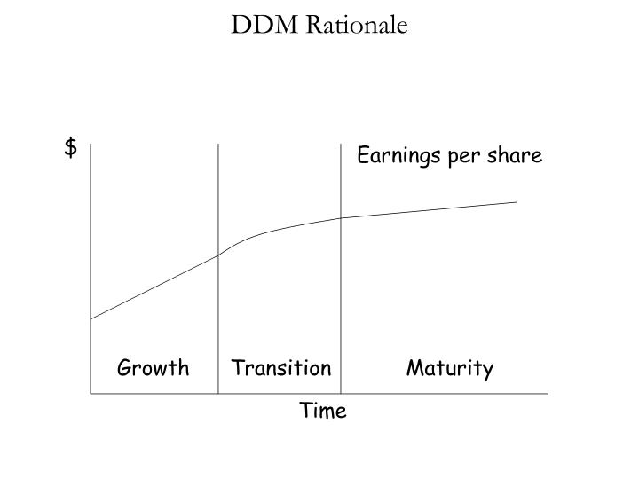 DDM Rationale