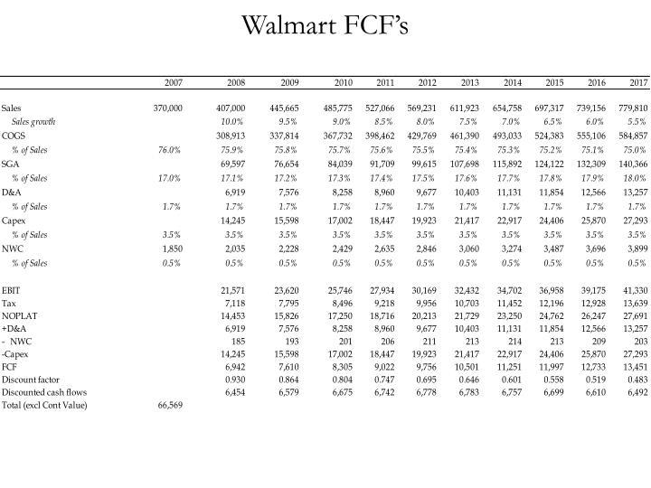 Walmart FCF's