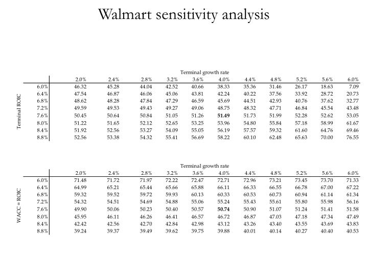 Walmart sensitivity analysis