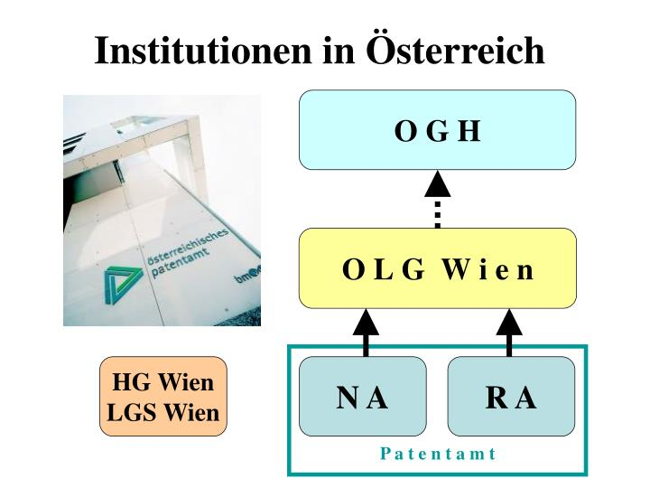 Institutionen in Österreich