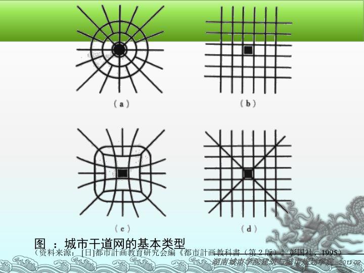 图 :城市干道网的基本类型