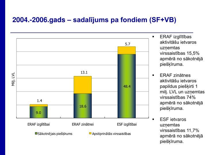 2004.-2006.gads – sadalījums pa fondiem (SF+VB)