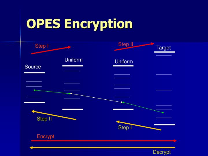 OPES Encryption