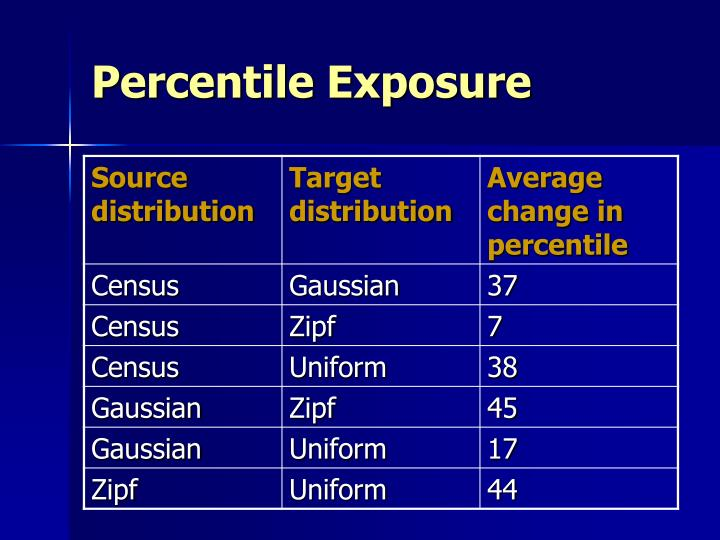 Percentile Exposure