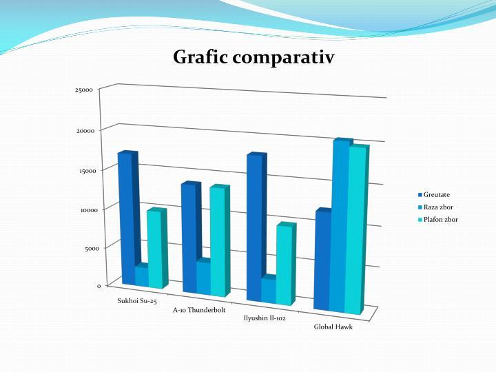 Grafic comparativ