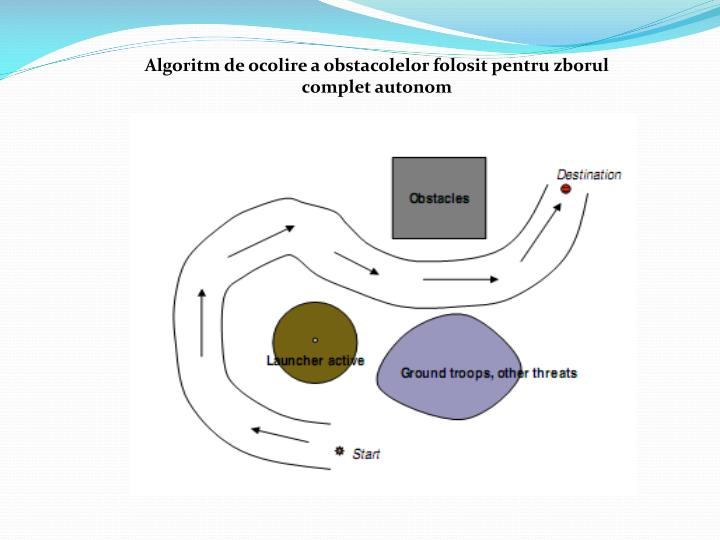 Algoritm de ocolire a obstacolelor folosit pentru zborul complet autonom