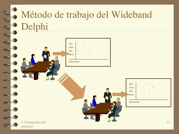 Método de trabajo del Wideband Delphi
