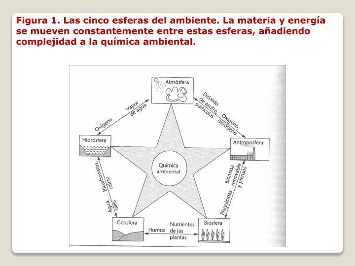 Figura 1. Las cinco esferas del ambiente. La materia y energía se mueven constantemente entre estas esferas, añadiendo complejidad a la química ambiental.