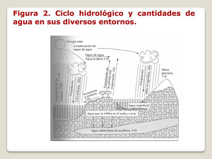 Figura 2. Ciclo hidrológico y cantidades de agua en sus diversos entornos.
