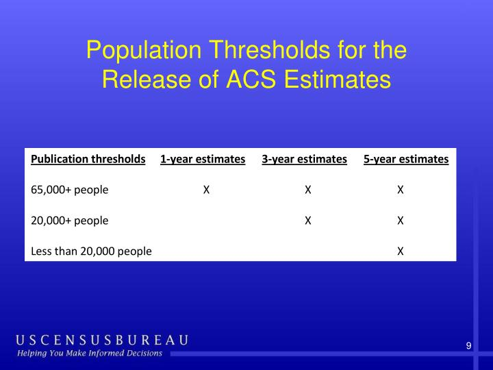 Population Thresholds for the Release of ACS Estimates
