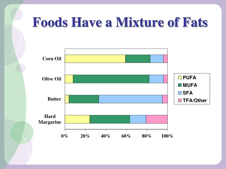 Foods Have a Mixture of Fats