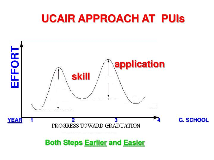 UCAIR APPROACH AT  PUIs