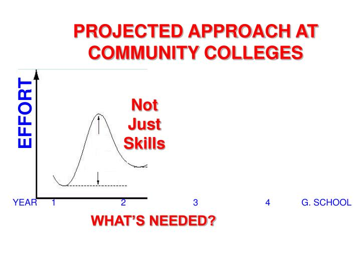 PROJECTED APPROACH AT  COMMUNITY COLLEGES