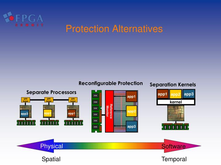 Reconfigurable Protection