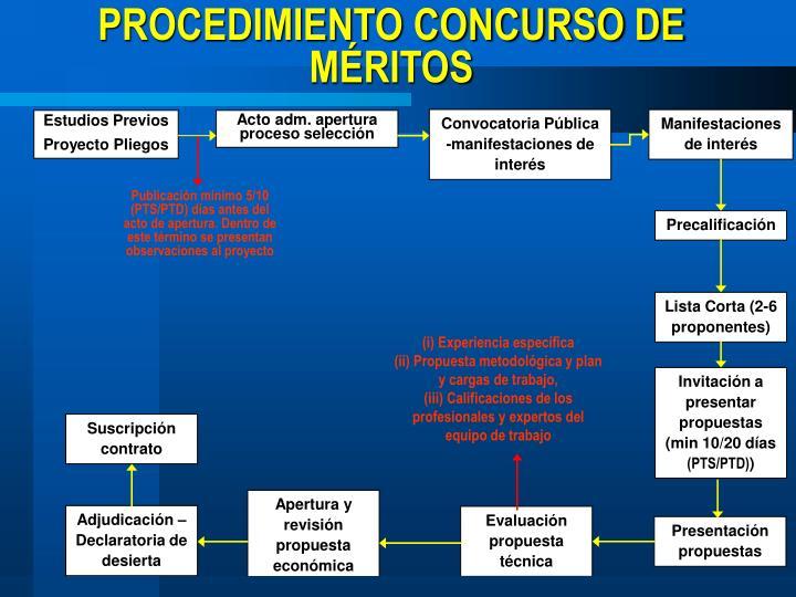 PROCEDIMIENTO CONCURSO DE MÉRITOS