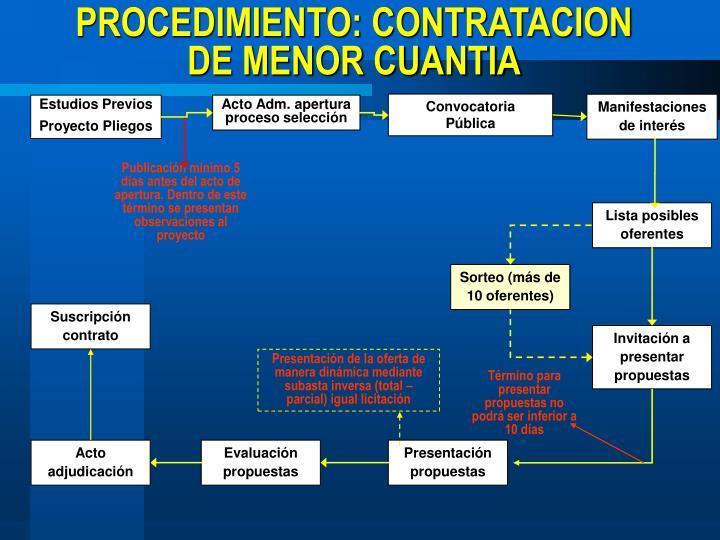 PROCEDIMIENTO: CONTRATACION DE MENOR CUANTIA