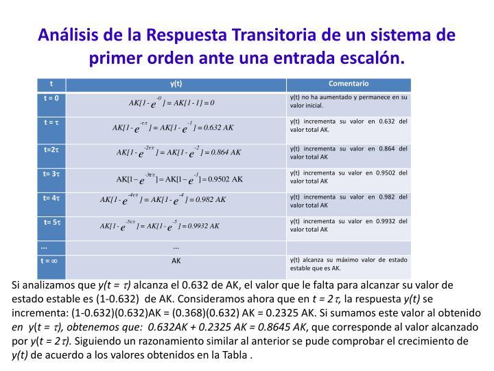 Análisis de la Respuesta Transitoria de un sistema de primer orden ante una entrada escalón.
