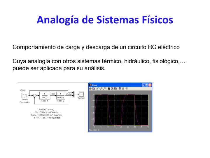 Analogía de Sistemas Físicos