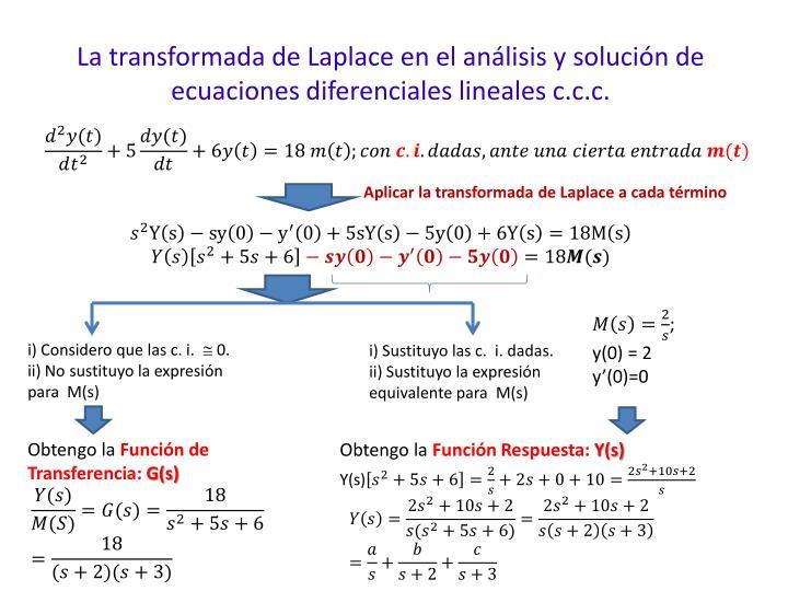 La transformada de Laplace en el análisis y solución de ecuaciones diferenciales lineales