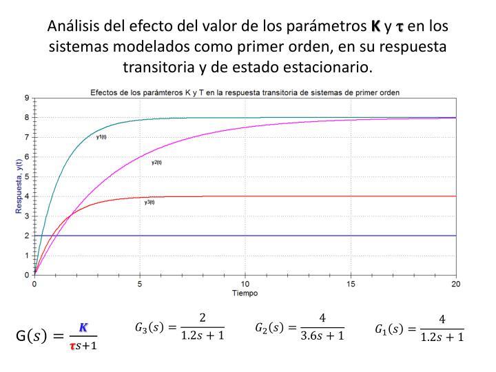 Análisis del efecto del valor de los parámetros