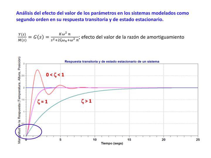 Análisis del efecto del valor de los parámetros en los sistemas modelados como segundo orden en su respuesta transitoria y de estado estacionario.