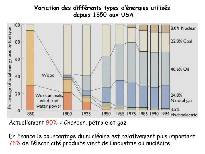 Variation des différents types d'énergies utilisés